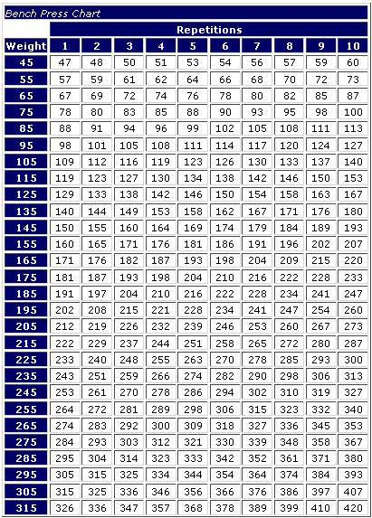 weight lifting conversion chart