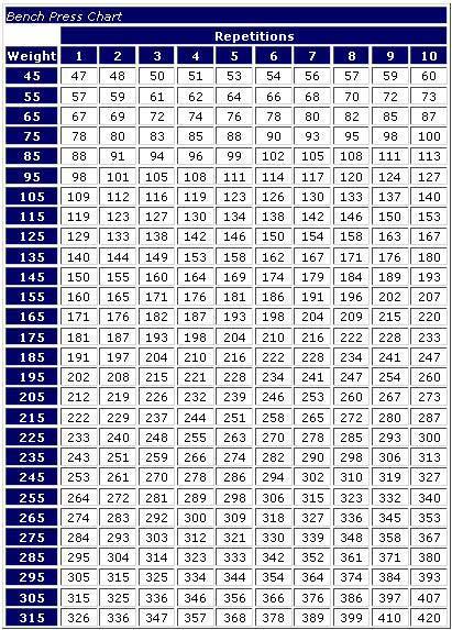 Bench Press Chart